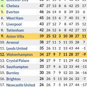 Huge Changes in the Premier League after Southampton Won 2-0 & Arsenal 1-1 Draw vs Burnley