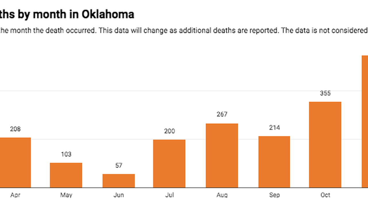 Coronavirus in Oklahoma