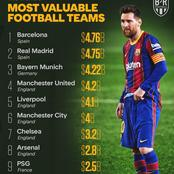 Forbes List of The Most Valuable Football Teams, As Barcelona Top The list for the first time