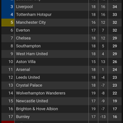 After Liverpool Drew 1-1 With Manchester United, This Is How The EPL Table Looks Like