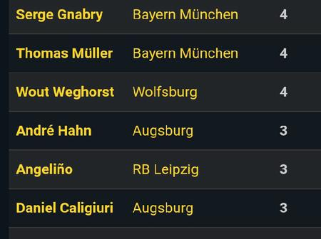 After Erling Haaland Scored Four Goals, Here Is How Bundesliga Top Goalscorers Tables Looks Like