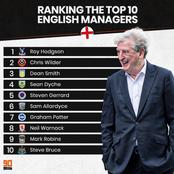 Top 10 English managers in the world at the moment - Steven Gerrard is ranked 5th