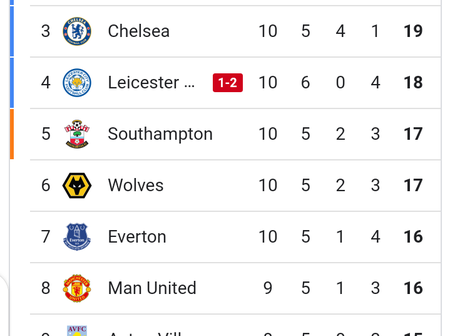 After Leicester City lost to Fulham, see where Chelsea is comfortably seating in the EPL