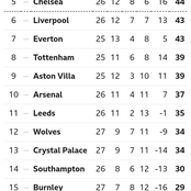 EPL Table After Yesterday's Matches As Manchester United & Leicester City Drop Points
