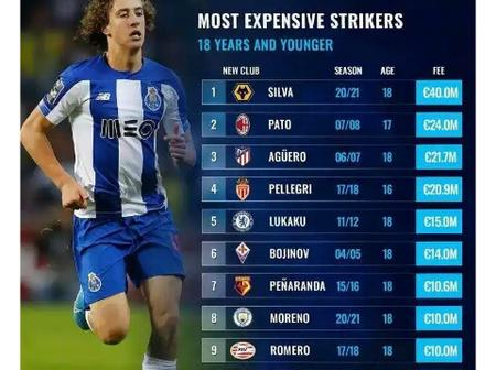 Top 10 Most Expensive Transfers for Strikers aged 18 and below - Romelu Lukaku is number Five