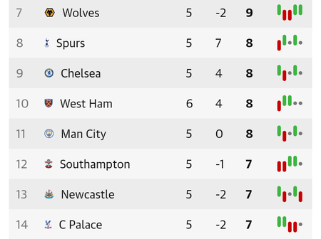 After Man City Drew West Ham 1-1 Today, See Man City, Man United & Chelsea Position in League Table