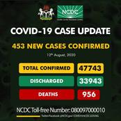 Covid-19 update: NCDC records 453 new cases in Nigeria.