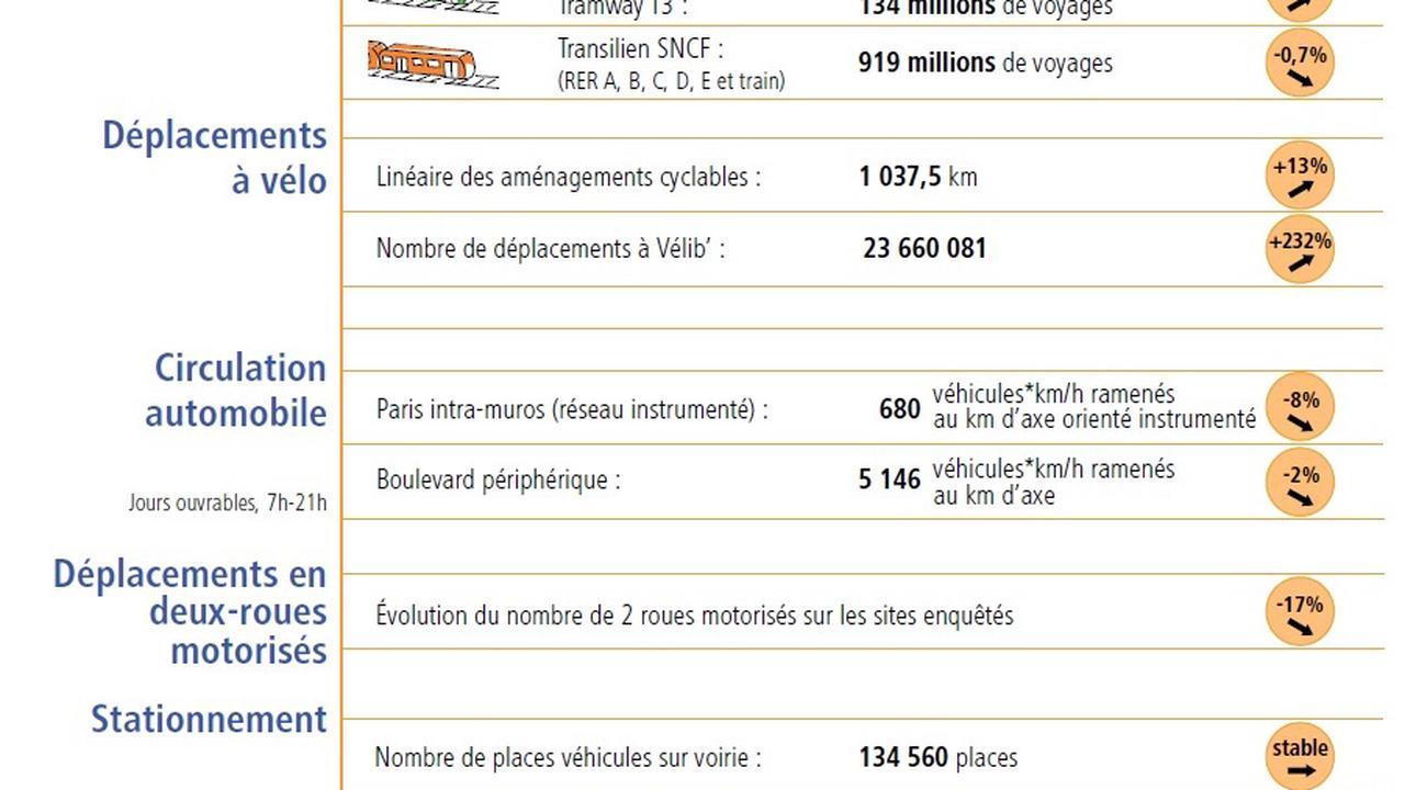 Les chiffres des déplacements à Paris en 2019