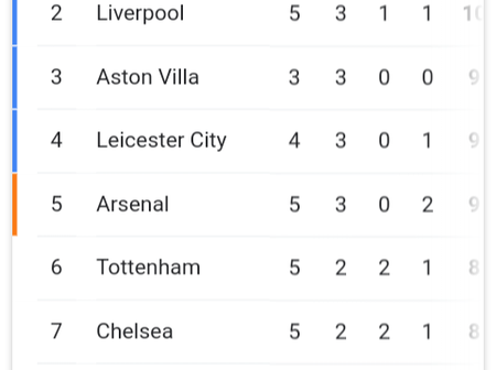 Chelsea And Man Utd Not In The Top 5, See How The Premier League Table Looks Like