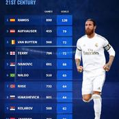 Sergio Ramos Is The Defender Who Have Scored The Most Goals In The 21st Century, See The Top 10 List