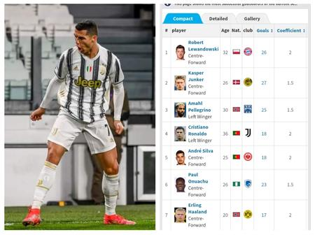 After Ronaldo Scored A Brace Yesterday, See His Current Position On The European Golden Boot List