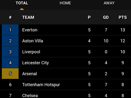 See How The EPL Table Looks After Ross Barkley Scored To Help Villa Maintain Their 100% Record