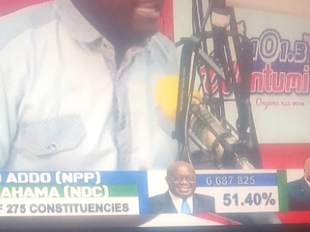 Wontumi TV finally projects the winner of the 2020 elections with all the 275 constituencies.