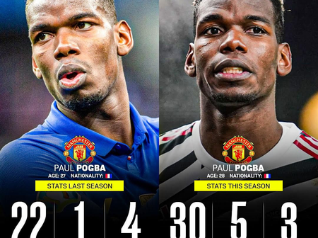 Paul Pogba's Stats Last Season vs This Season So Far. Is He Underrated Or Overrated?