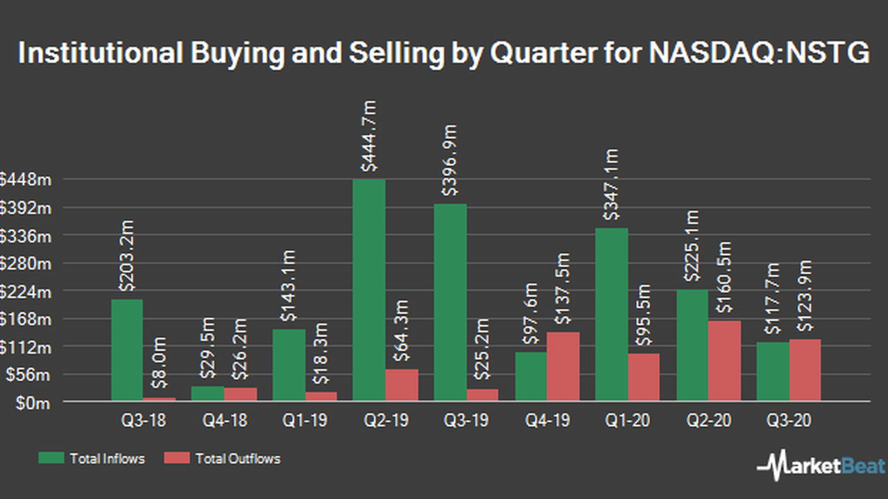 NanoString Technologies, Inc. (NASDAQ:NSTG) Shares Sold by Cubist Systematic Strategies LLC