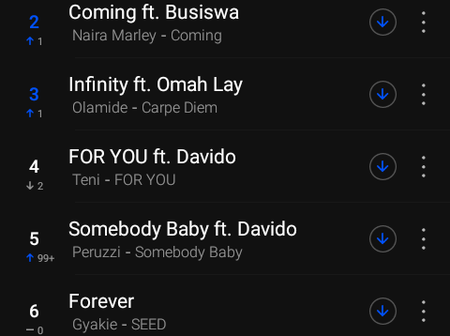 Checkout The Top 20 Nigerian Songs On Boomplay Chart For Today