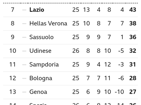 After Juventus Won 3-1, This Is How The Serie A Table Looks Like