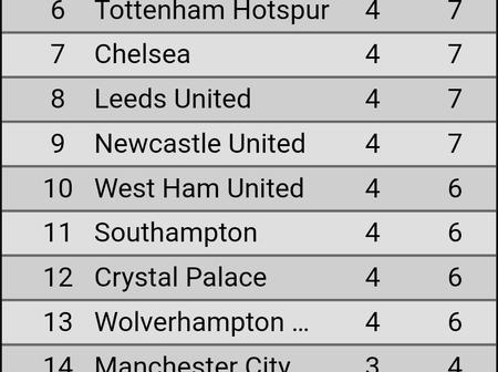 After Liverpool played a 2-2 draw with Everton, This is how the English Premier League Table Look