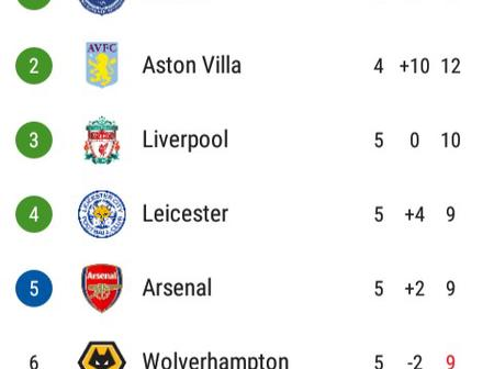 After All Games Played This Week, This Is How The EPL Table Looks Like