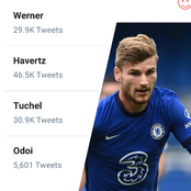 Timo Werner is currently trending on Twitter, See the reason why he is on the top trends.