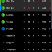 After Man United Beat Man City 2-0, See How The EPL Table Has Changed