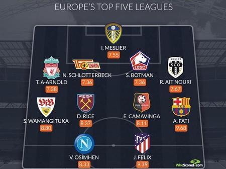 Osimhen makes European team of the week.