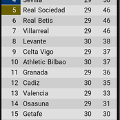 After RealMadrid won Barca 2-1 in the Elclasico, see how the La liga table changed