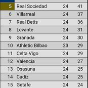 See How Spanish LaLiga Table Changed After Barcelona Beat Elche 3-0 This Evening