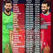 Liverpool's Current Team Salary: See the Top Earners at the Merseyside Club