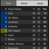 After Inter Milan Won 1-0, This Is How The Serie A Table Looks Like