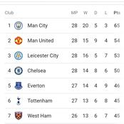 After Chelsea won 2-0 against Everton, check the EPL log standings