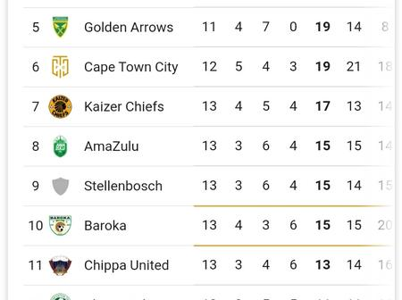 PSL Log Table After Today's Games!