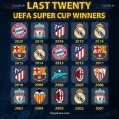The Only 3 Clubs That Won La Liga, UEFA Super Cup And Spanish Super Cup In The Last 20 Years