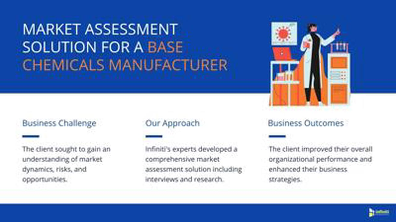 A Base Chemicals Manufacturing Market Client Improves Organizational Performance Substantially