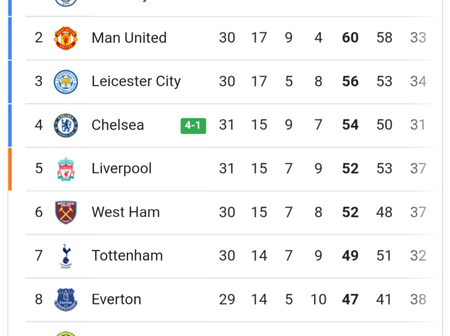 After Manchester City Lost 2-1 & Chelsea Won 4-1, See How English Premier League Table Looks Like