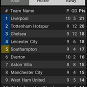 After All EPL Fixtures Come To Conclusion, See How The Table Looks Like