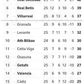 After Real Madrid Drew 1-1 & Everton Won 1-0, See Their Positions On Their League Table