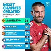 Top 4 most chances created Players in Europe's top 5 leagues. See where EPL players sit on the log.