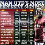 Manchester United's Most Expensive signings