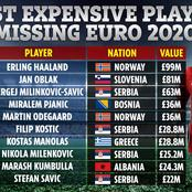 Top Ten Expensive Players That Would Miss Euro 2020 As They Failed To Lead Their Countries To Glory