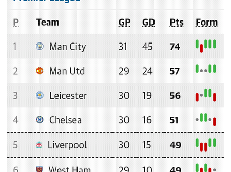 After the Saturday EPL week 31 fixtures, this is how the Premier League table looks like