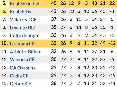 After Atletico Madrid 0-0 Draw & Real Madrid 2-1 Victory, This is How the Laliga Table has Changed