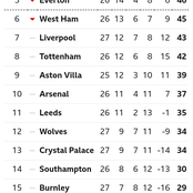 After Chelsea Won 1-0, See Their Current Position On The EPL Table