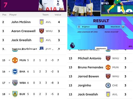 After Game Week 6,See Premier League Table, Top Goalscorers, And Assist.