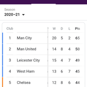 EPL: See English Premier League table as they stand