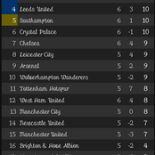 After Everton's defeat to Southampton, This is how the EPL Table looks like