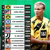 Most Valuable under 21 players Across Europe Top 5 Leagues This Season