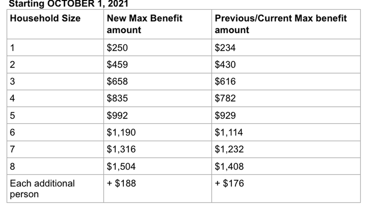 Trending / SNAP: Single largest and permanent benefit increase in food stamp history