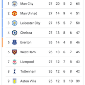 How the Premier League table looks after Chelsea, Tottenham and Everton all won 0-1