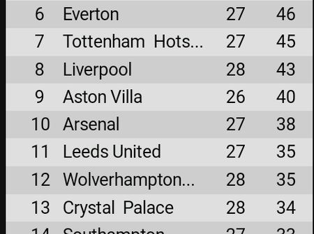 Final EPL table of match week 28 after Chelsea and West ham both won on Monday